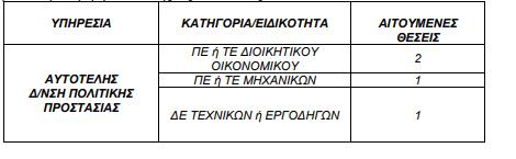 Προσλήψεις στην περιφέρεια Αττικής