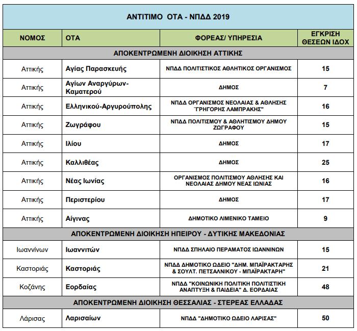 419 προσλήψεις σε 22 Δήμους ενέκρινε το ΥΠΕΣ - Οι θέσεις στο Δήμο Εορδαίας (πίνακας θέσεων )